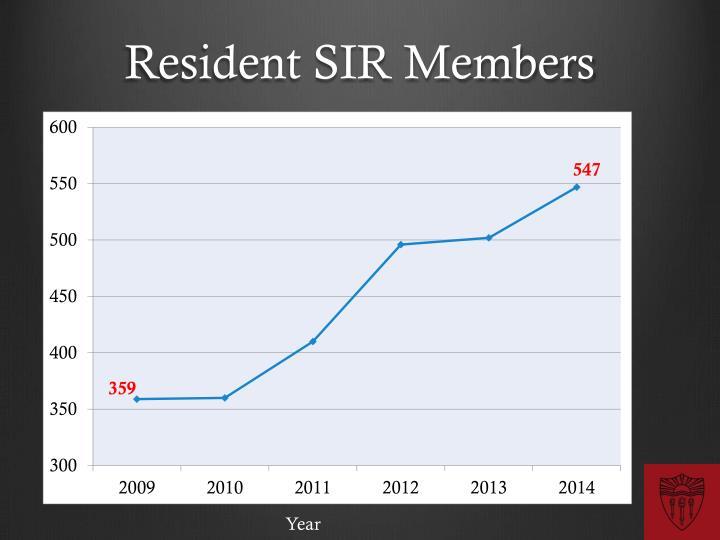 Resident SIR Members