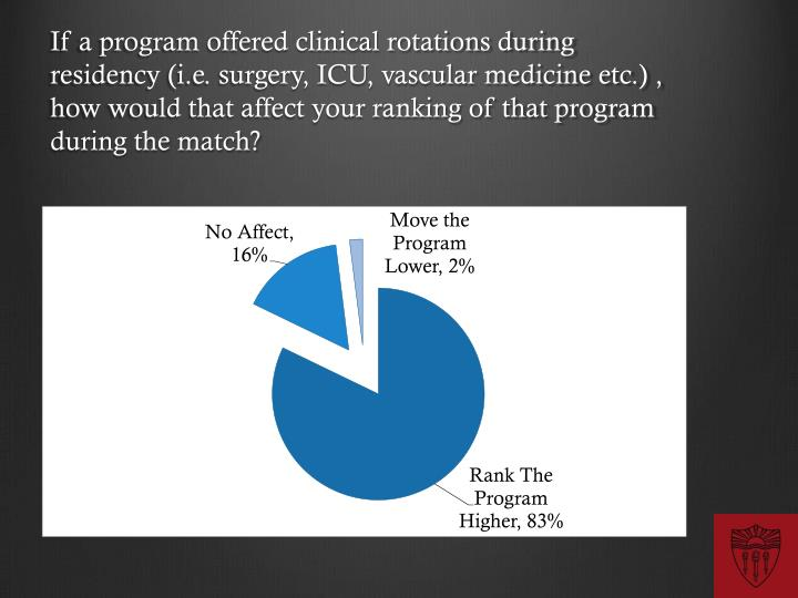 If a program offered clinical rotations during residency (i.e. surgery, ICU, vascular medicine etc.) , how would that affect your ranking of that program during the match?