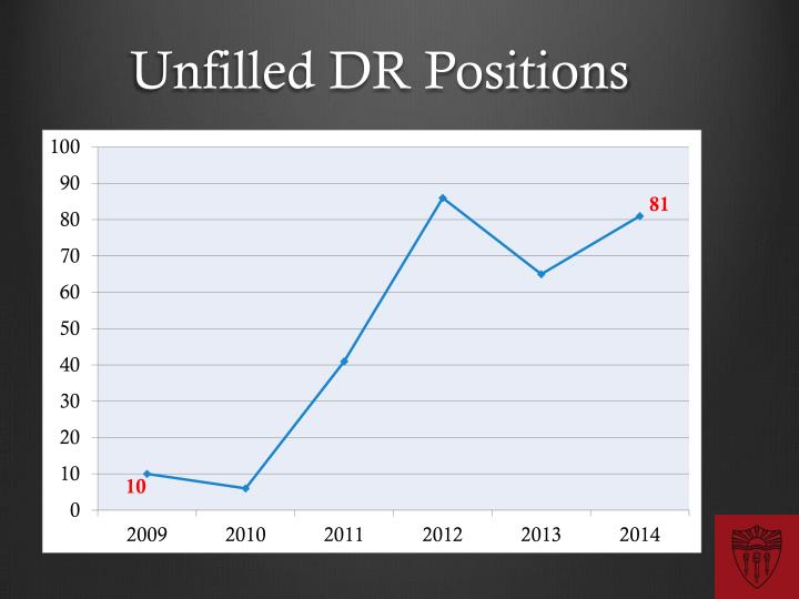 Unfilled DR Positions