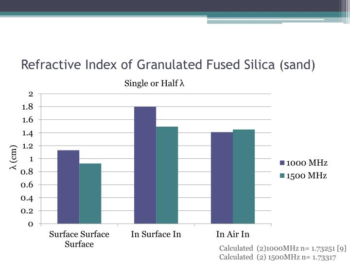 Refractive Index of Granulated Fused Silica (sand)