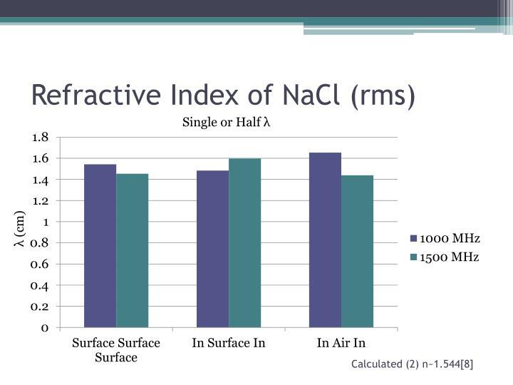 Refractive Index of