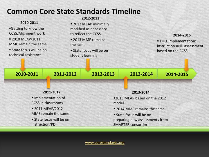 Common Core State Standards Timeline