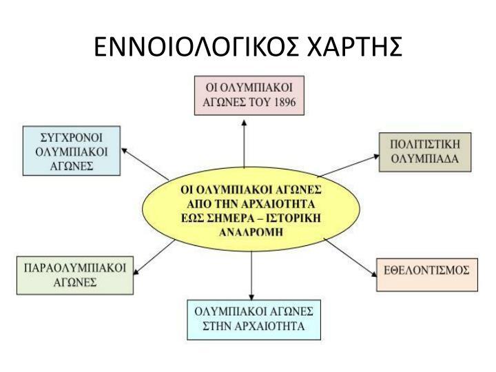 ΕΝΝΟΙΟΛΟΓΙΚΟΣ ΧΑΡΤΗΣ