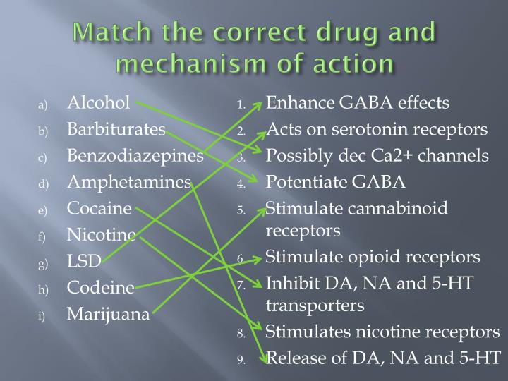Match the correct drug and mechanism of action