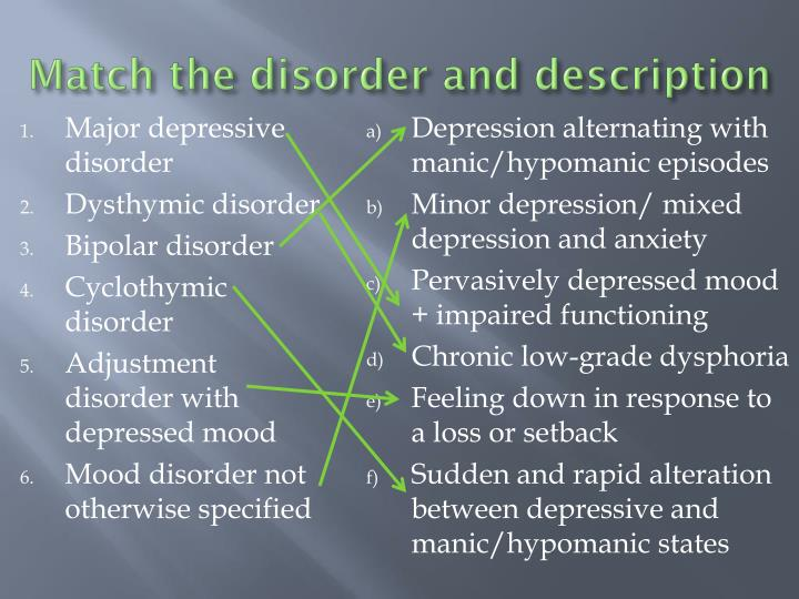 Match the disorder and description