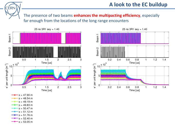 A look to the EC buildup