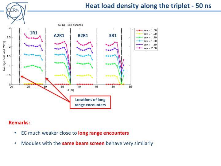 Heat load density along the triplet - 50 ns