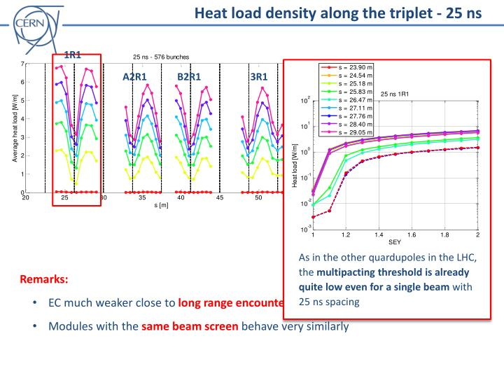 Heat load density along the triplet - 25 ns