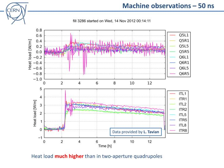 Machine observations – 50 ns