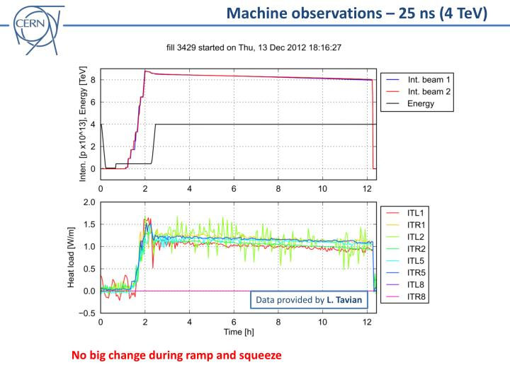 Machine observations – 25 ns (4