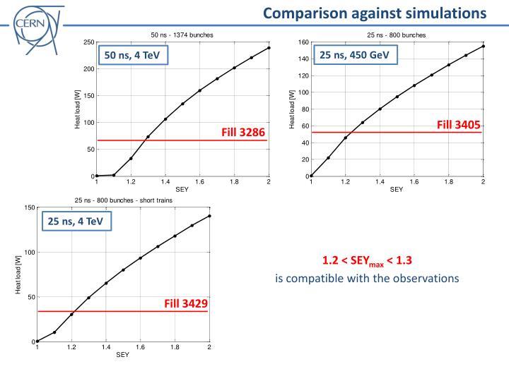 Comparison against simulations