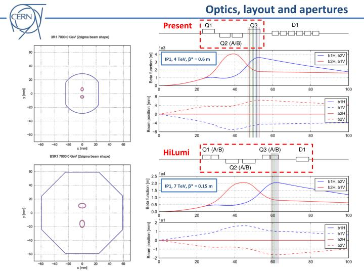 Optics, layout and apertures