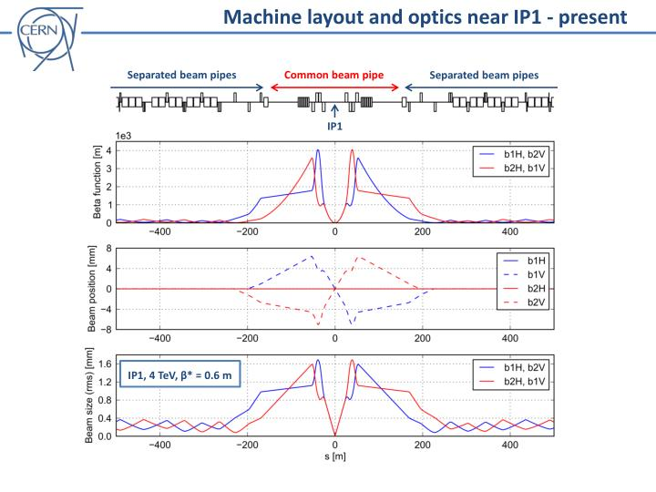 Machine layout and optics near IP1 - present
