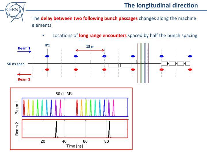 The longitudinal direction