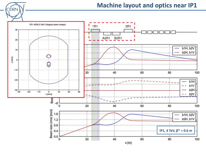 Machine layout and optics near IP1