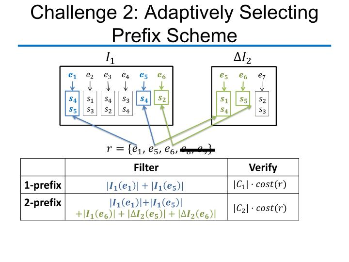 Challenge 2: Adaptively Selecting Prefix Scheme