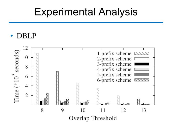 Experimental Analysis