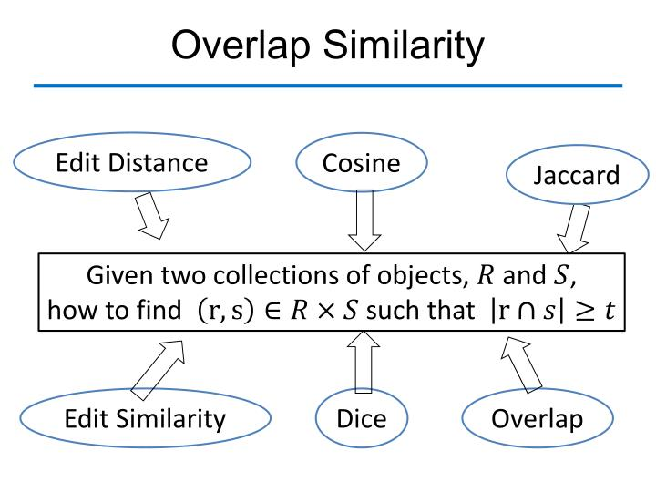 Overlap Similarity