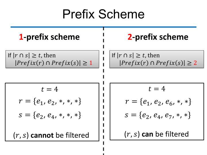 Prefix Scheme