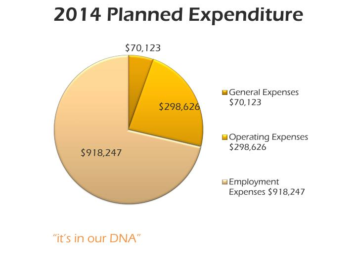 2014 Planned Expenditure