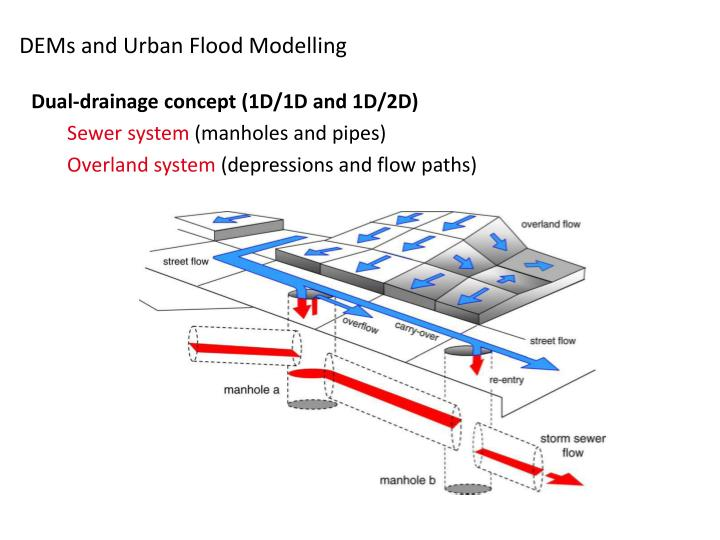 Dems and urban flood modelling