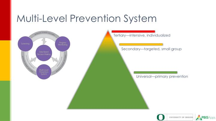 Multi-Level Prevention System