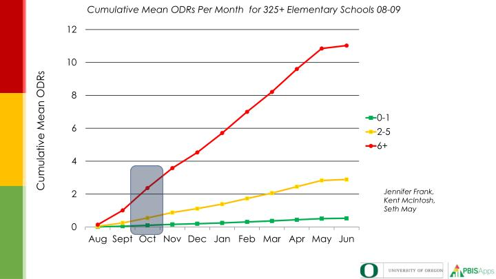 Cumulative Mean ODRs Per Month