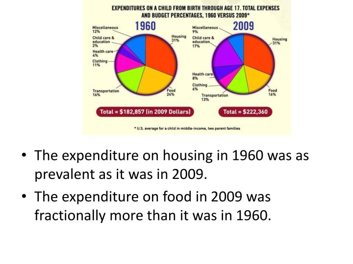 The expenditure on housing in 1960 was as prevalent as it was in 2009.
