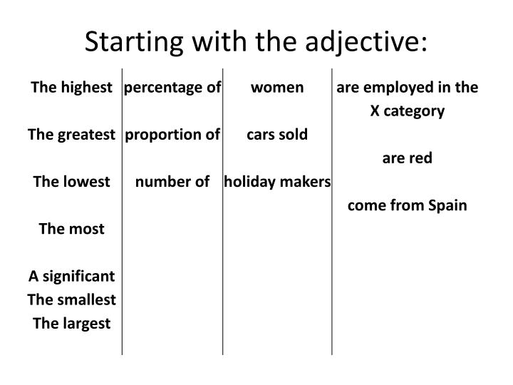 Starting with the adjective