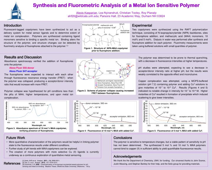 Synthesis and Fluorometric Analysis of a Metal Ion Sensitive Polymer