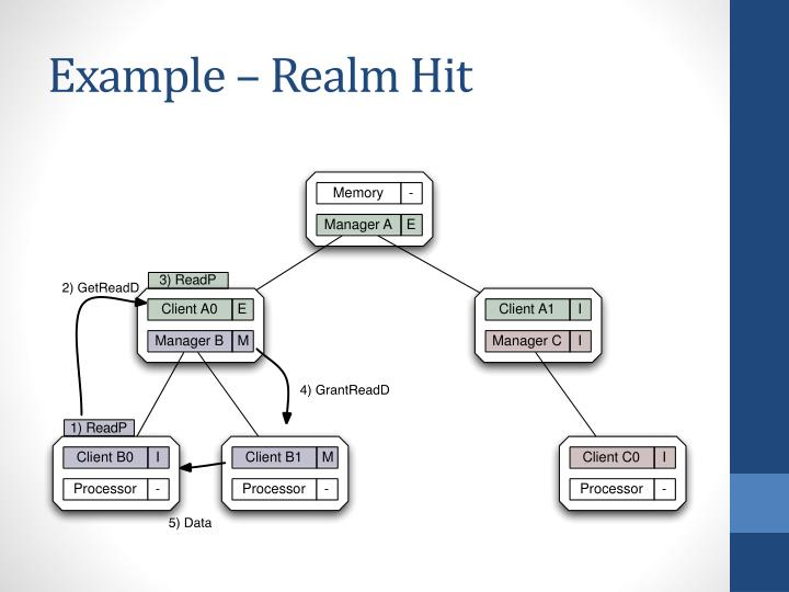 Example – Realm Hit