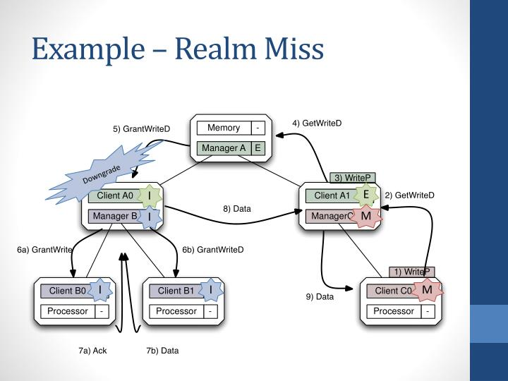 Example – Realm Miss