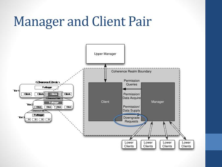 Manager and Client Pair