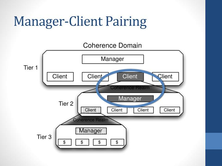 Manager-Client Pairing