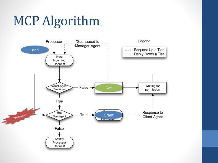 MCP Algorithm