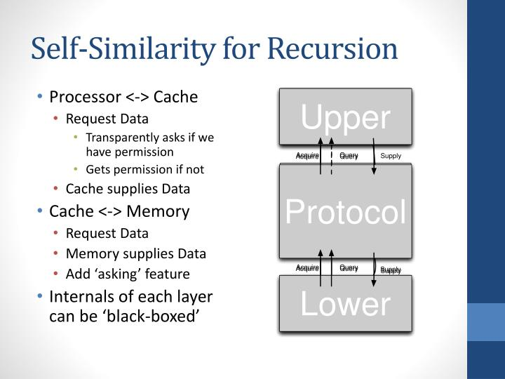 Self-Similarity for Recursion