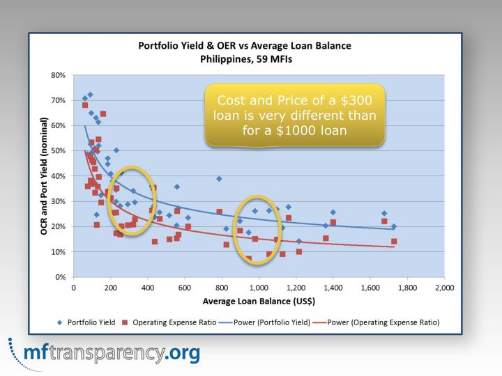 Cost and Price of a $300 loan is very different than for a $1000 loan