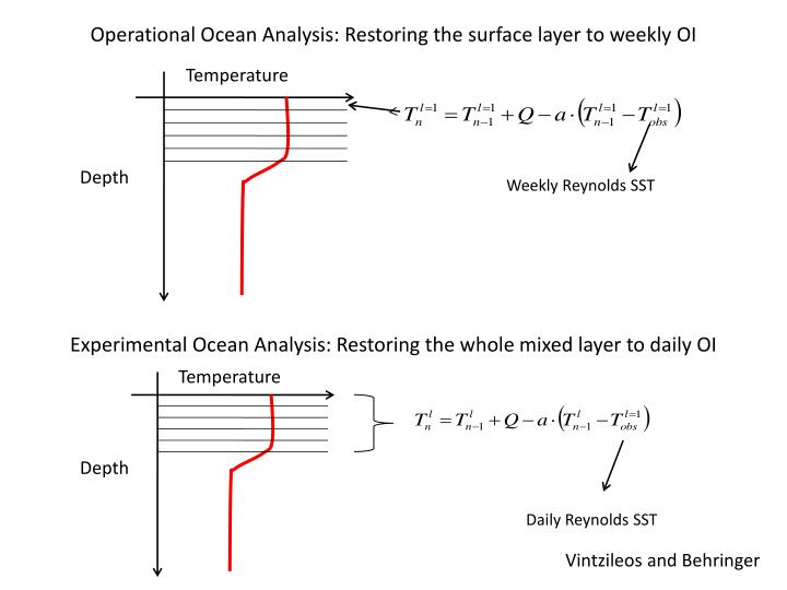 Operational Ocean Analysis: Restoring the surface layer to weekly OI