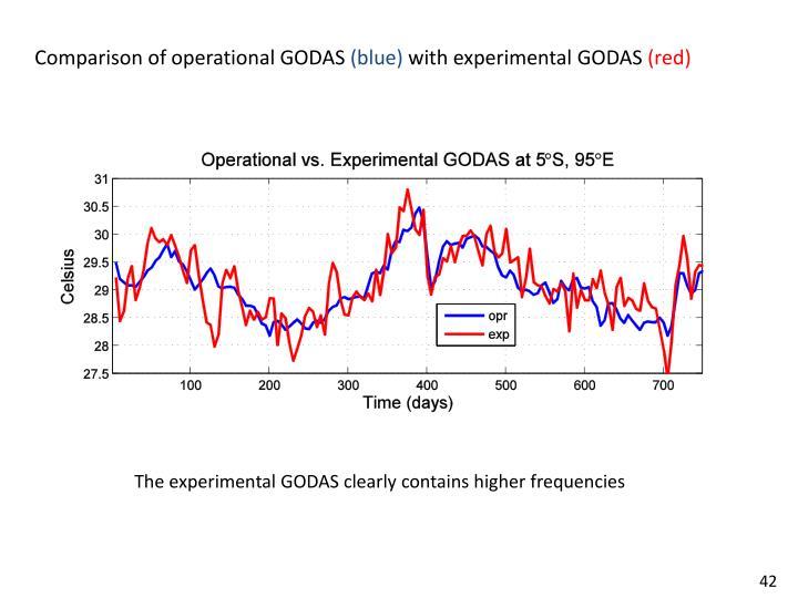 Comparison of operational GODAS