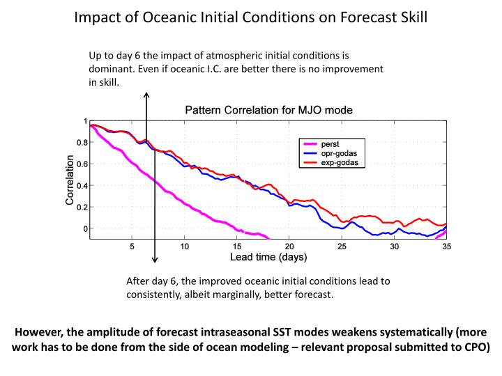 Impact of Oceanic Initial Conditions on Forecast Skill