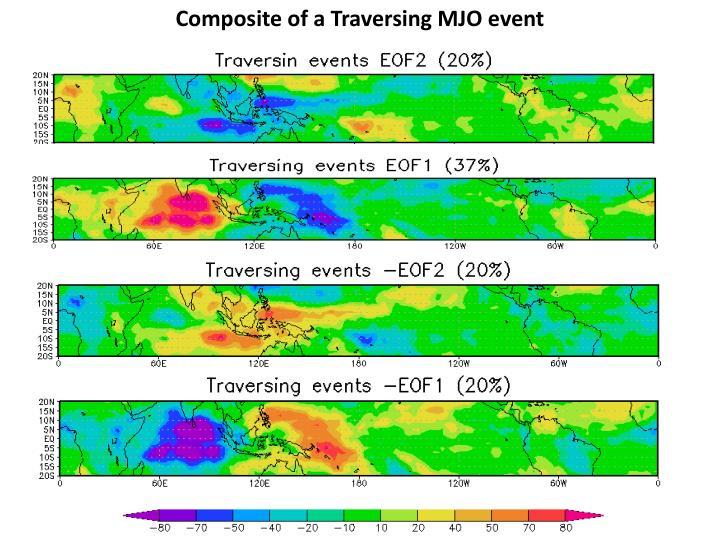 Composite of a Traversing MJO event
