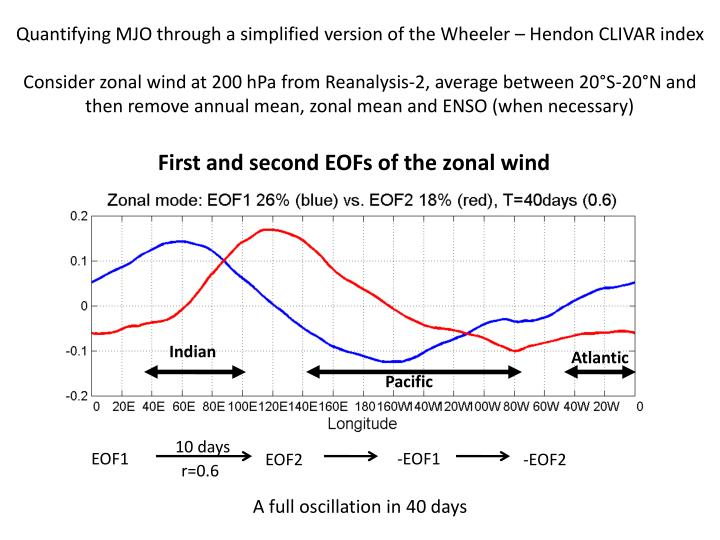Quantifying MJO through a simplified version of the Wheeler – Hendon CLIVAR index