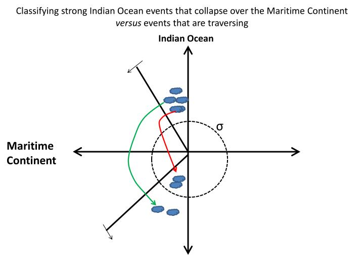 Classifying strong Indian Ocean events that collapse over the Maritime Continent