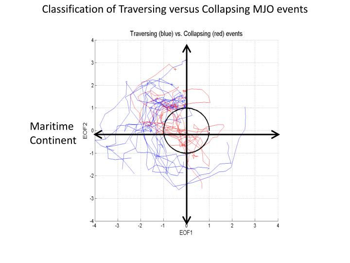 Classification of Traversing versus Collapsing MJO events