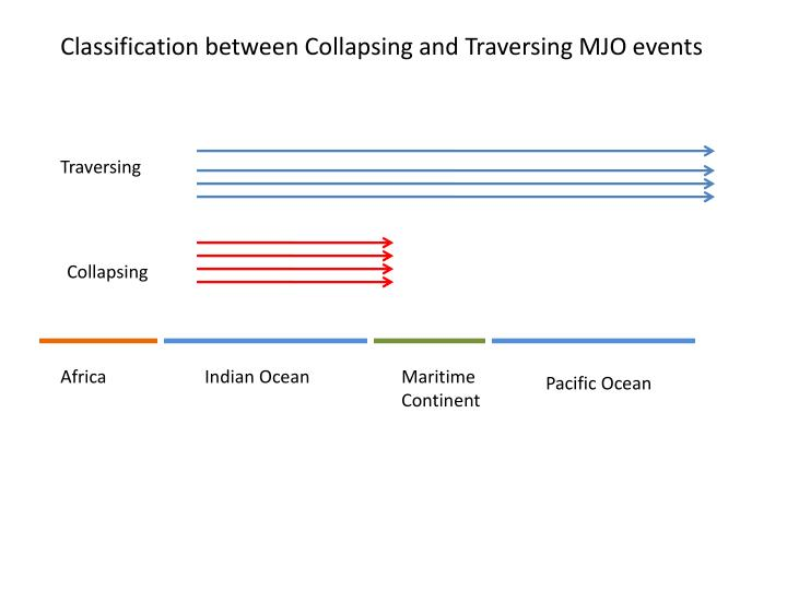 Classification between Collapsing and Traversing MJO events