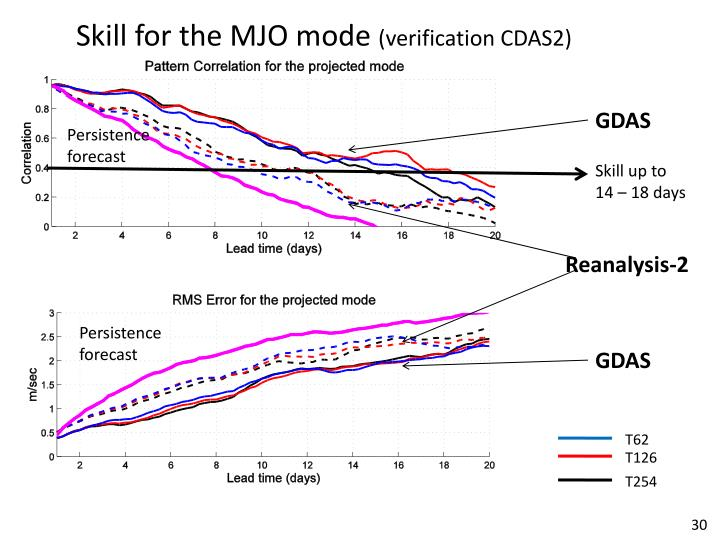 Skill for the MJO mode