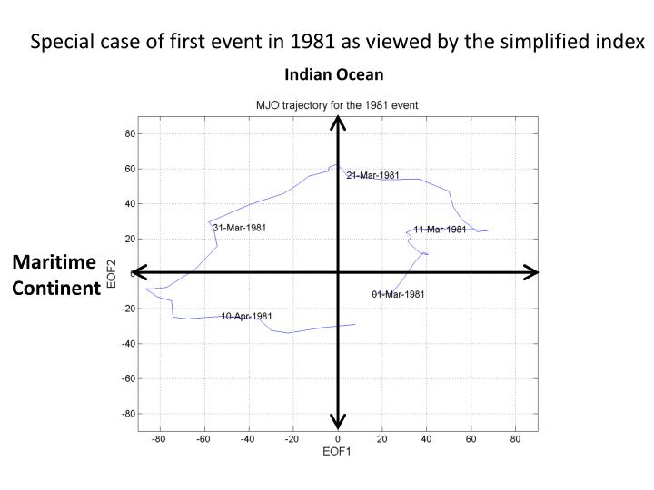 Special case of first event in 1981 as viewed by the simplified index