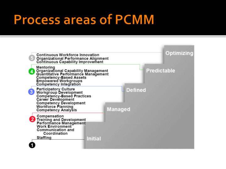 Process areas of PCMM