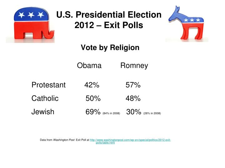 U.S. Presidential Election