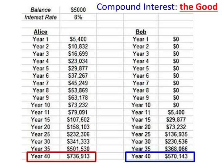 Compound Interest: